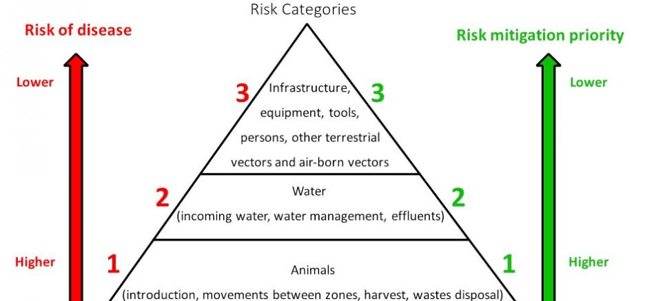 Aquaculture Biosecurity Risk Categories